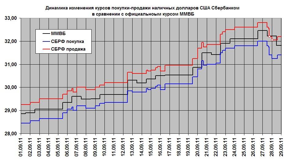 Курс валют сбербанк саратов